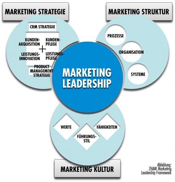 ZHAW-triangle-marketing-leadership_1220-large